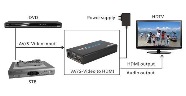 AV_S-Video to HDMI (4)